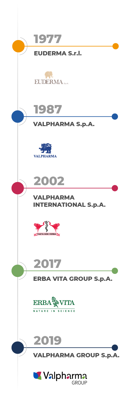 timeline_ValpharmaGroup_mobile-